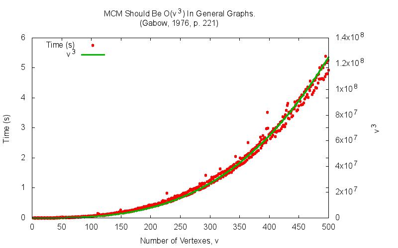 MCM is O(v ^ 3)