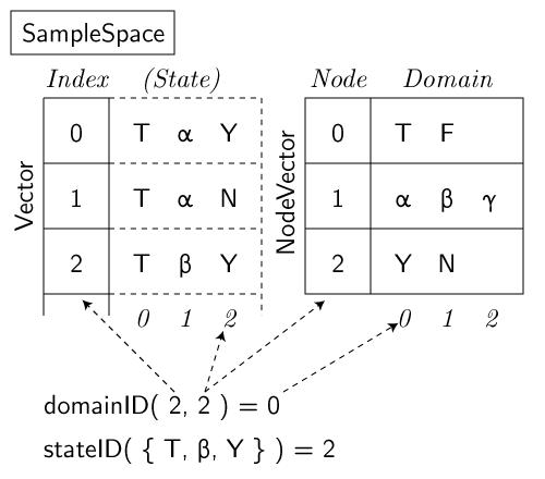 SampleSpace diagram