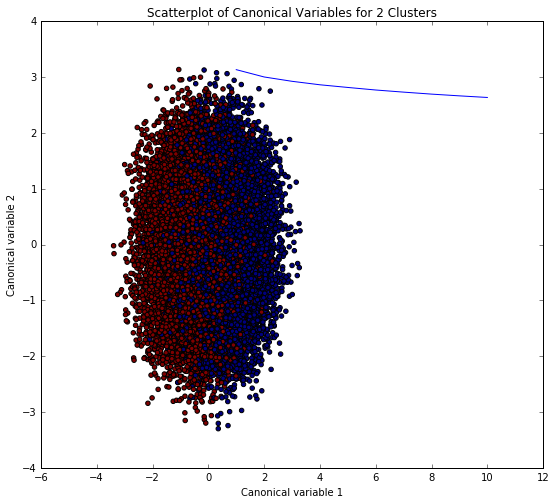 CDA plot
