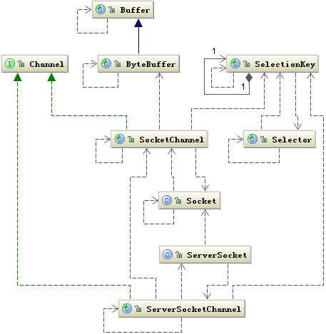 Java网络编程与NIO详解2:JAVA NIO 一步步构建I/O多路复用的请求模型