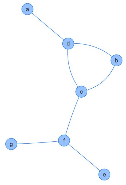 map graph