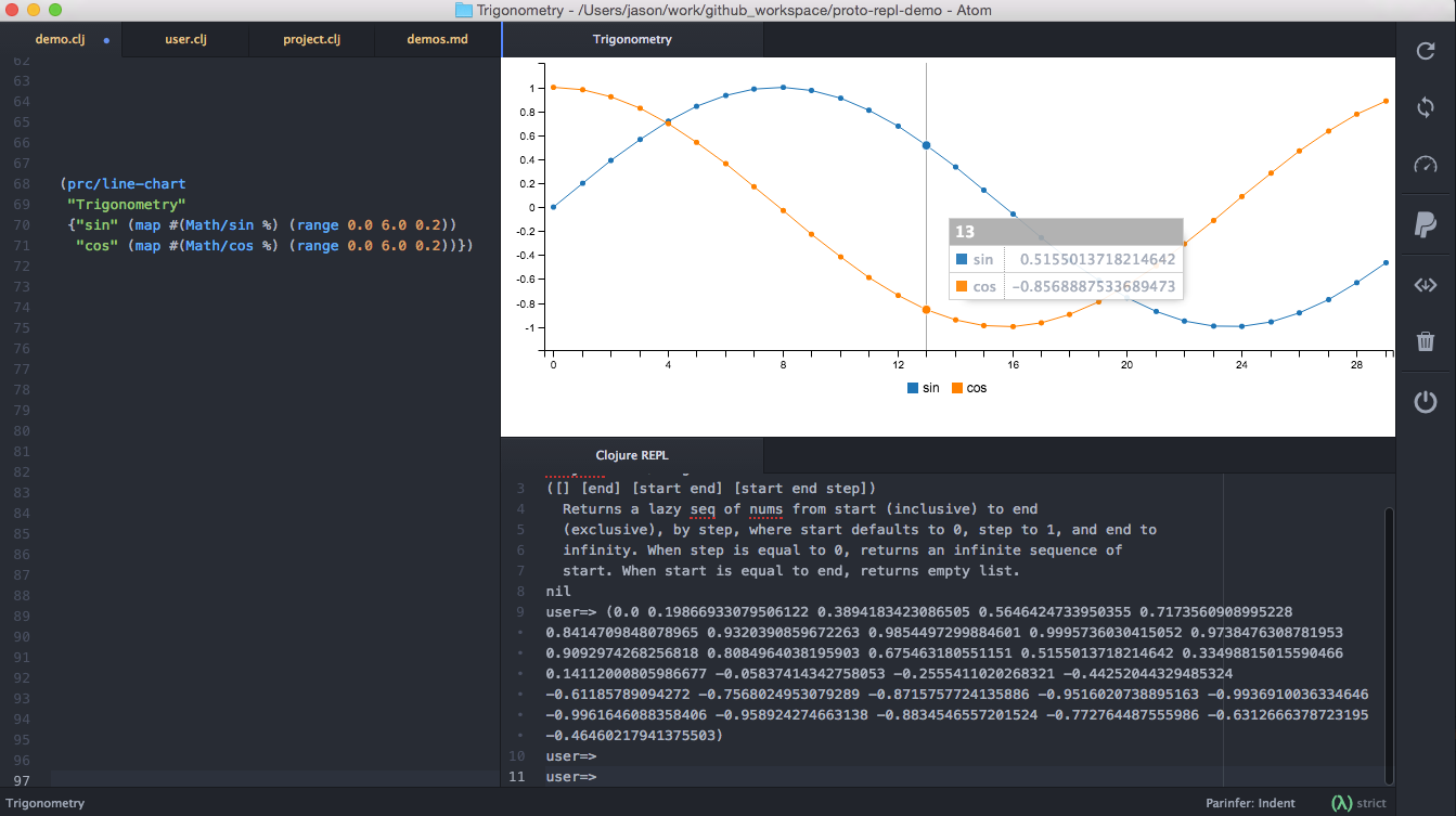 A screenshot of Proto REPL Charts showing a graph with sine and cosine