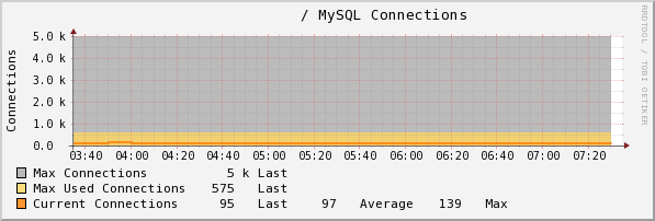check_mysql_connections