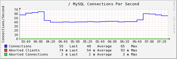 check_mysql_connections_persecond