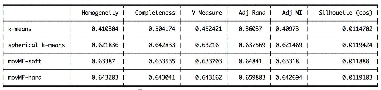 Document clustering