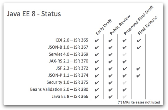 Java EE 8 July stats