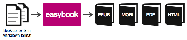 easybook worflow diagram
