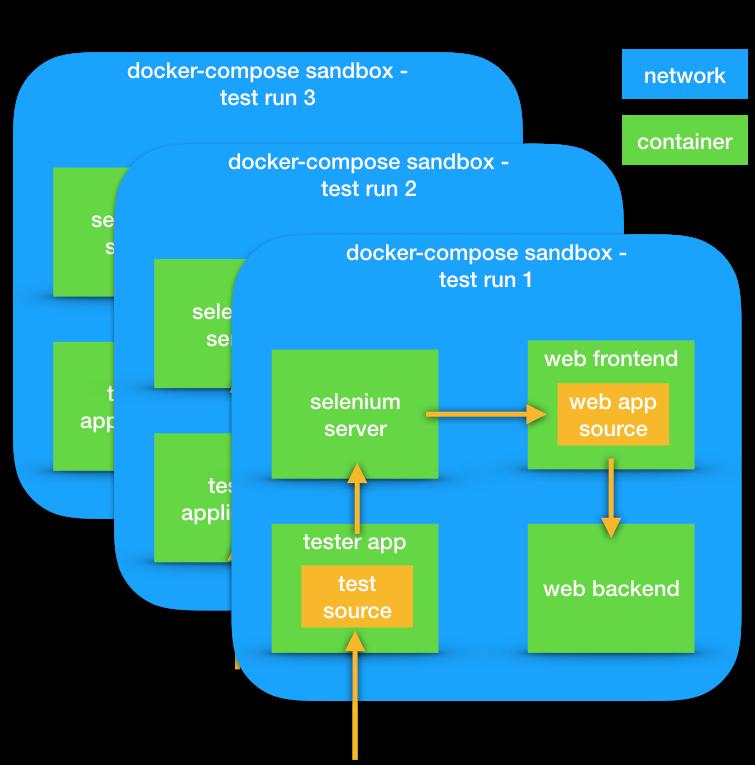 GitHub - jaystack/e2e_box: An implementation of a robust