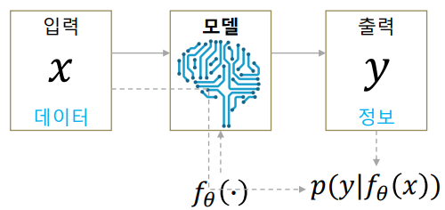Machine learning models in a MLE perspective