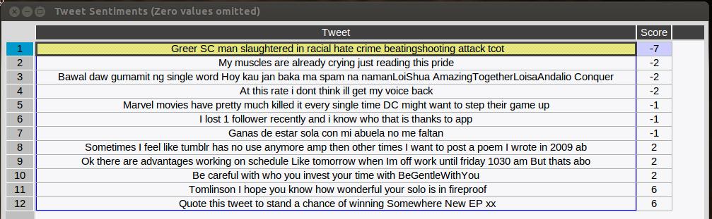 GitHub - jazdev/tweetiment: Tweetiment: Twitter Sentiment