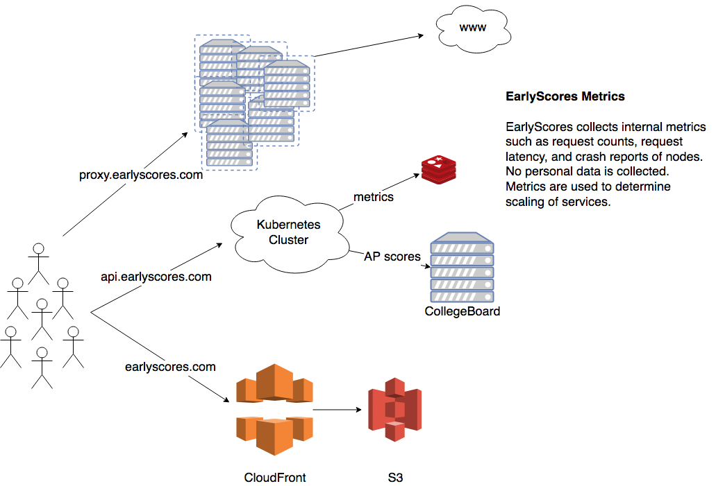 EarlyScores Service Diagram