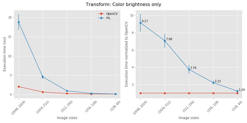 change brightness