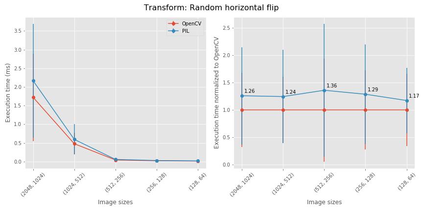 random horizontal flips