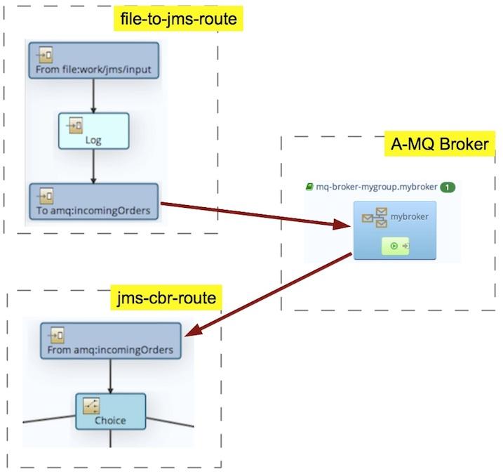 quickstarts/camel-amq at master · jboss-fuse/quickstarts · GitHub