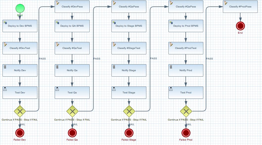 Process BPMS