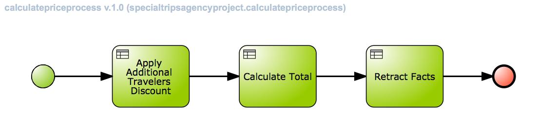 Calculate Process