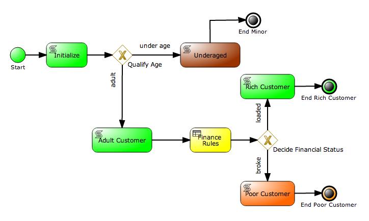 BPM Suite Process