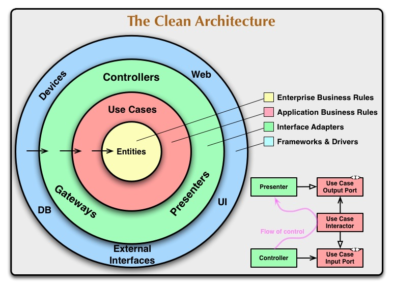 Schema of flow of Clean Architecture