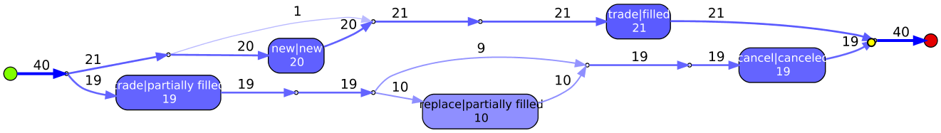 order_trace