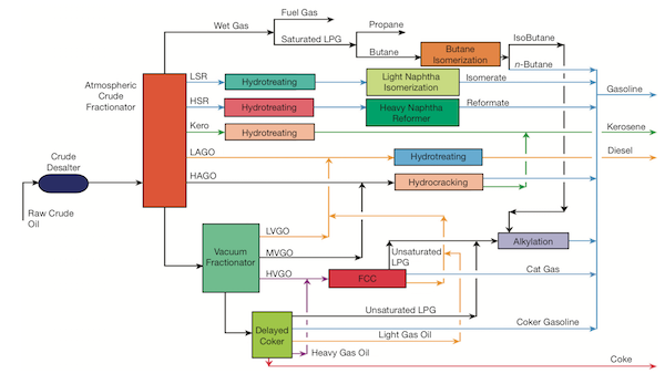 CEP-refinery-diagram