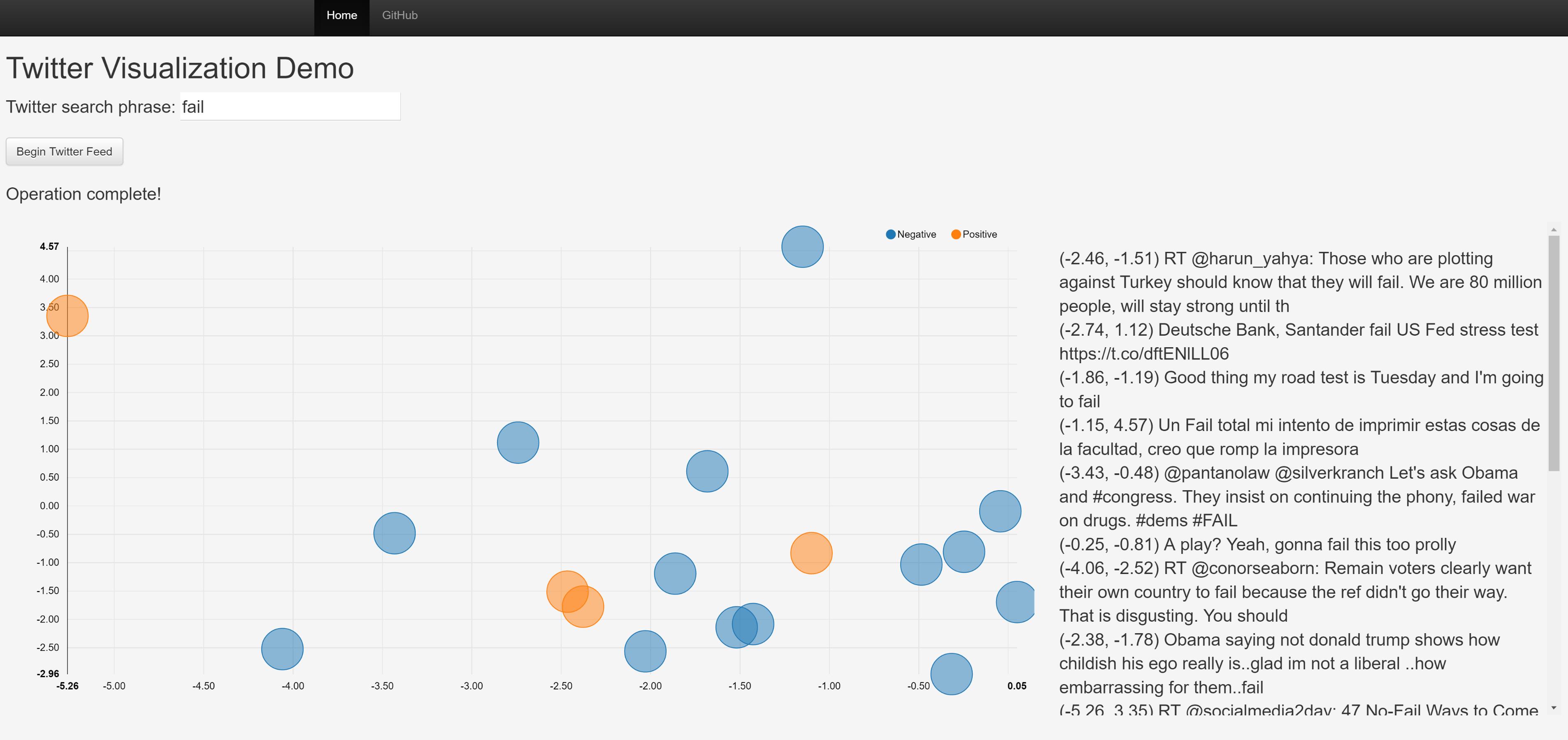 GitHub - jdwittenauer/twitter-viz-demo: Twitter visualizaton