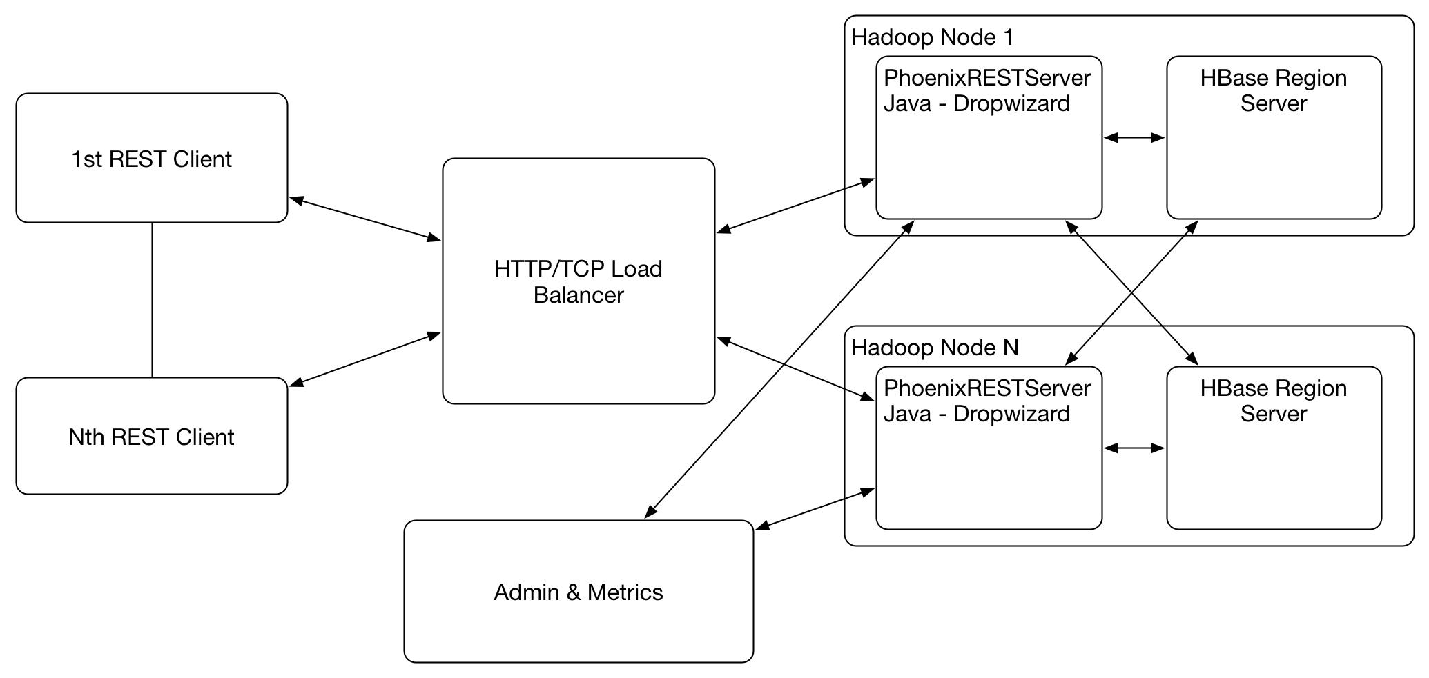 PhoenixRESTServer Deployment Architecture