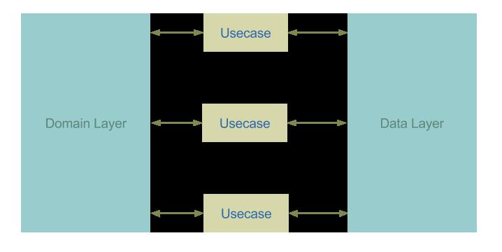 domain-data