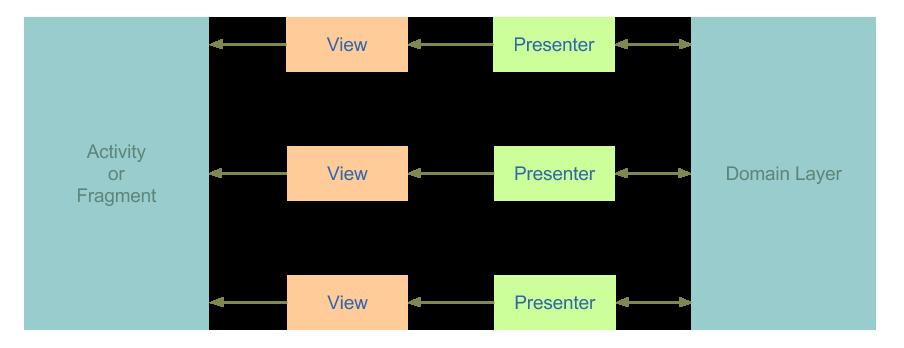 view-domain