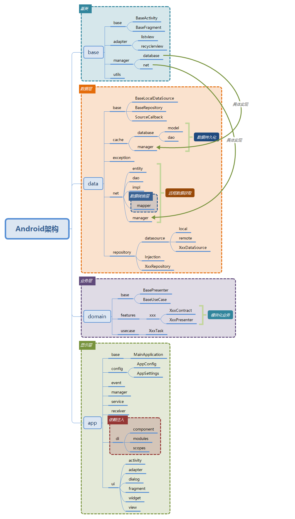 Android-Architecture