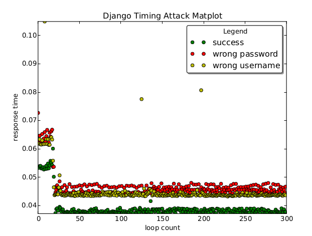 https://raw.githubusercontent.com/jedie/django-timingattack-test/master/results_default_hasher.jpg