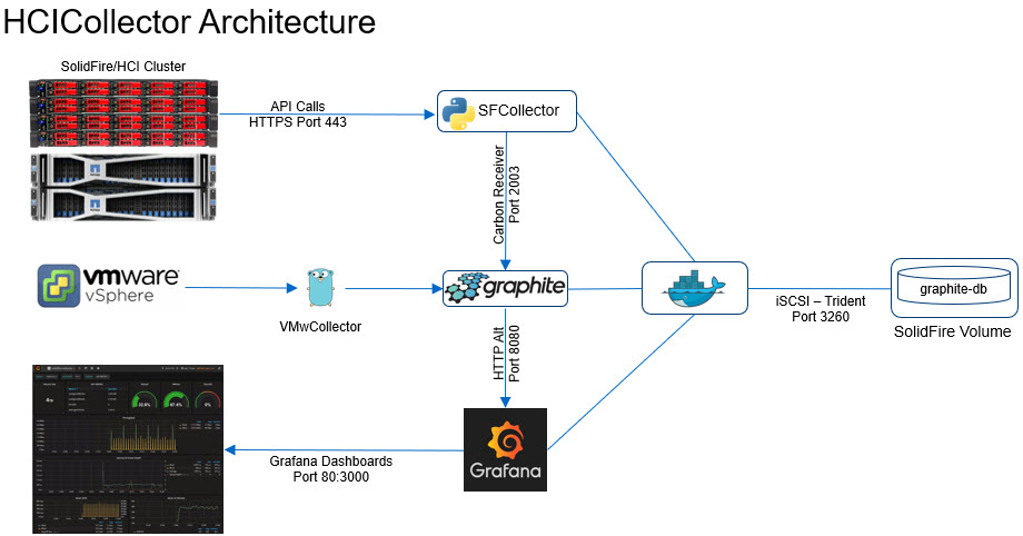 HCICollector architecture overview