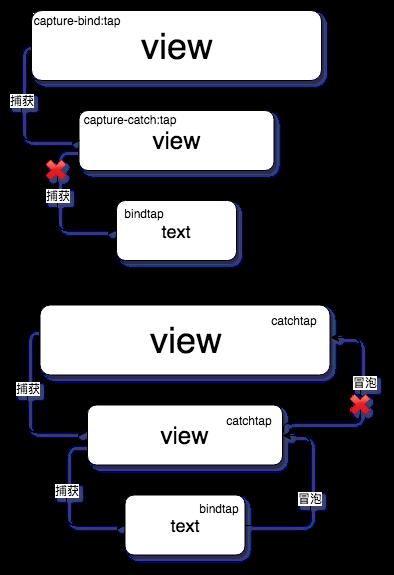 小程序事件机制