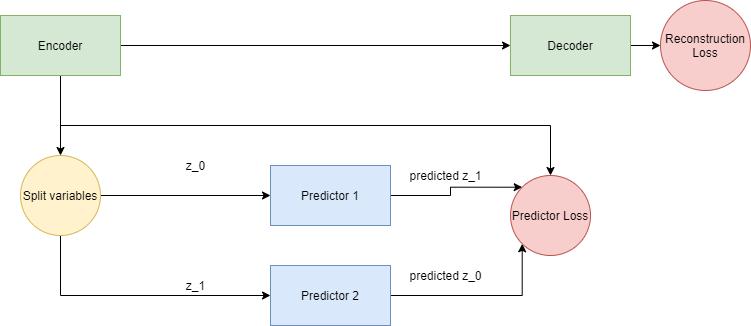 Predictability minimization setup