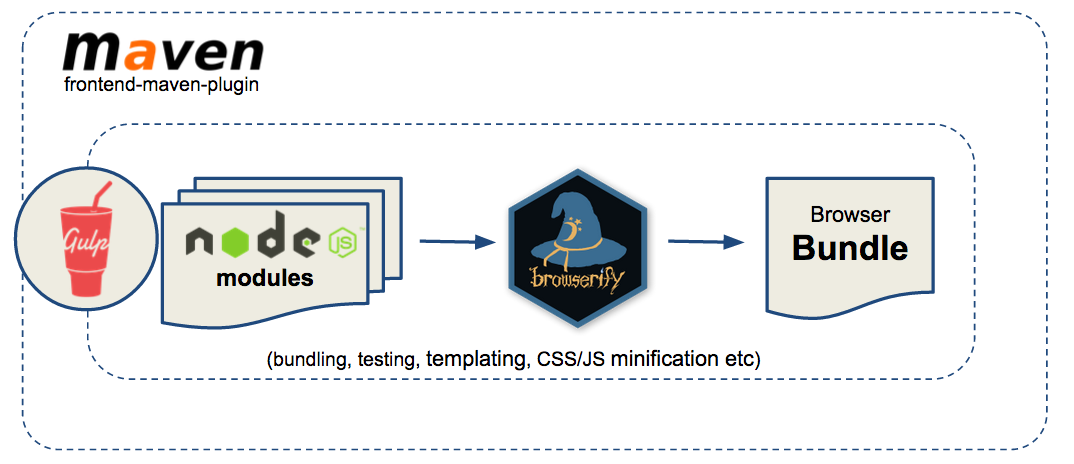 Jenkins Module Bundle Build Workflow
