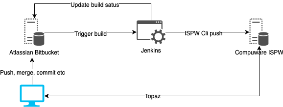 GIT to ISPW design