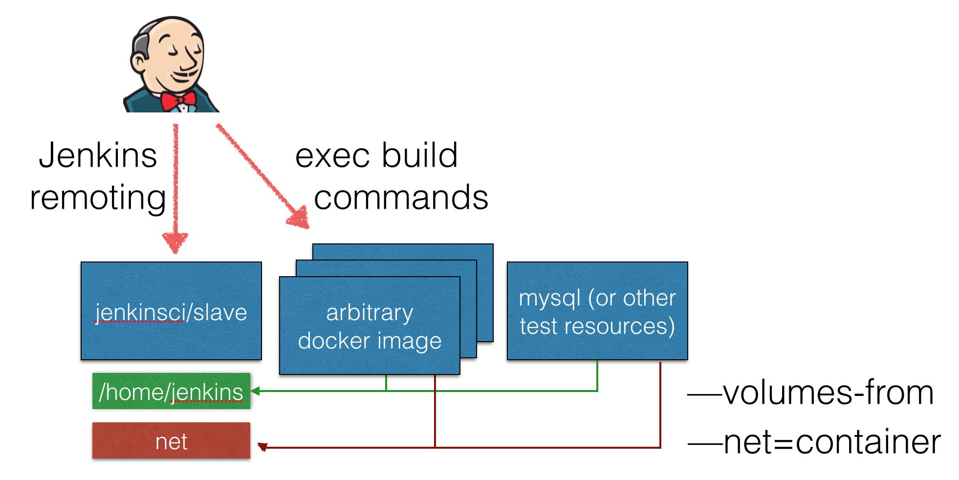 Docker implementation