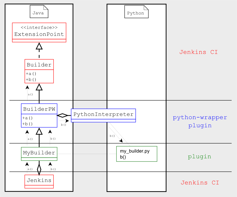 Getting Started With Python Plugins · jenkinsci/jenkins py Wiki · GitHub