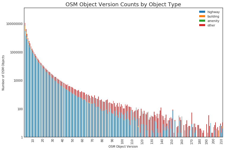 Histogram of Object Versions from OSM-QA-Tiles