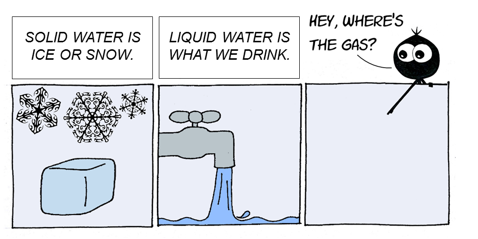 Cartoon depiction of water as a solid, liquid, and a gas.
