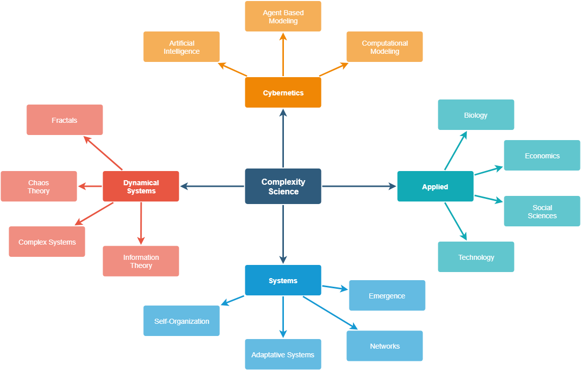 Map of complexity science