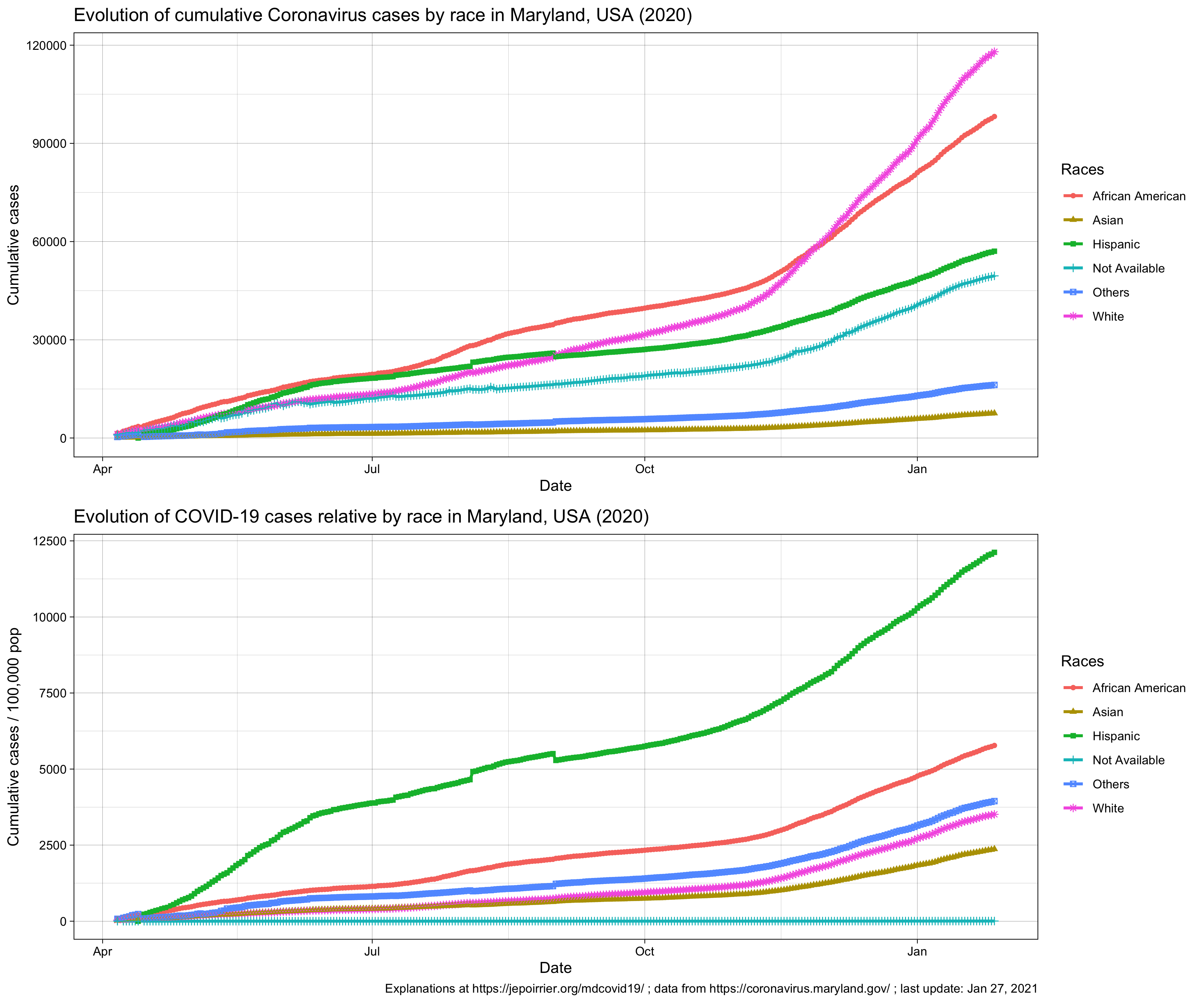 Trend in Coronavirus cases by race in Maryland, MD, USA, 2020