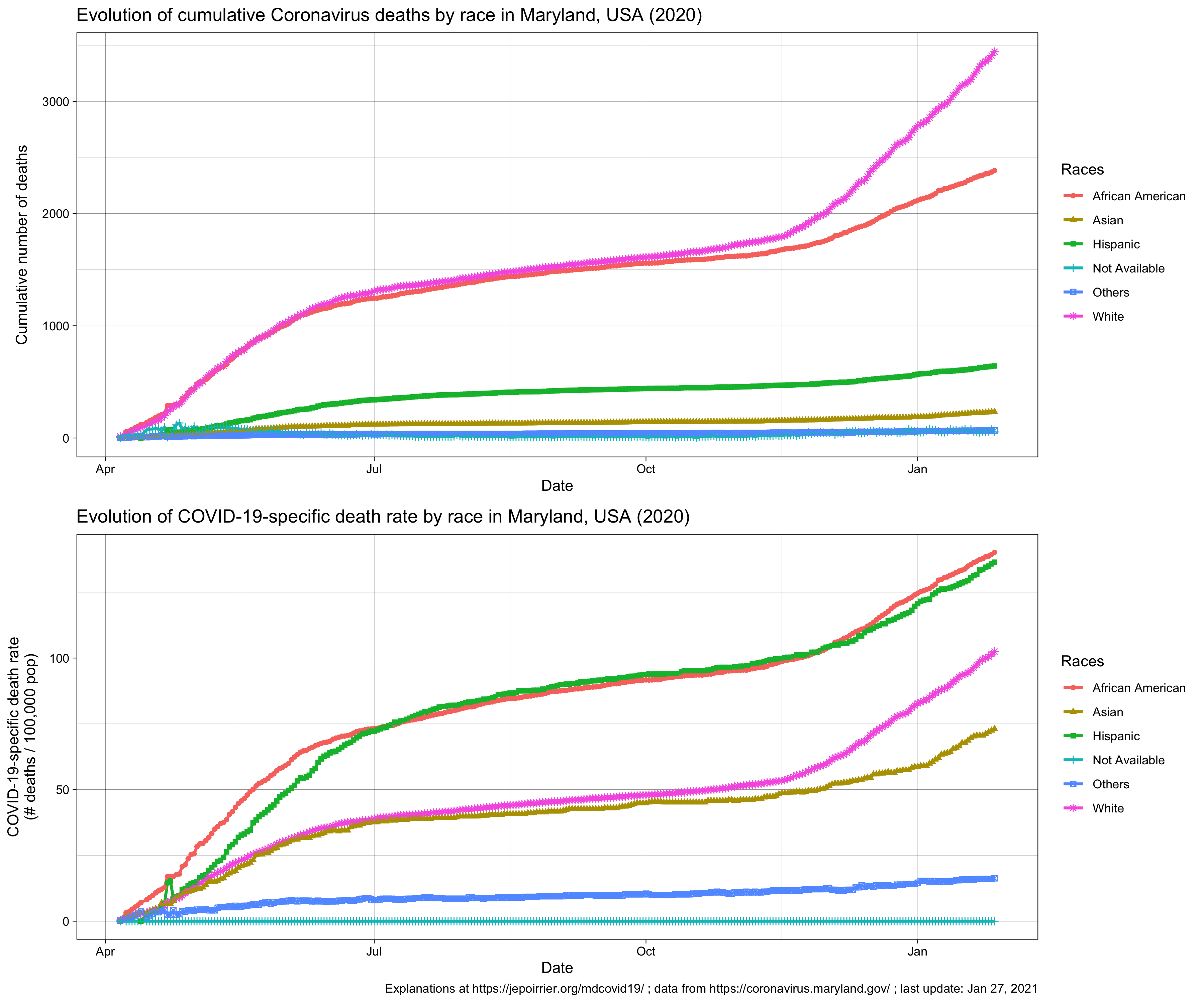 Trend in Coronavirus deaths by race in Maryland, MD, USA, 2020