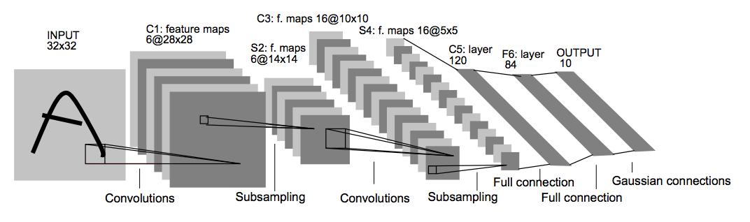 LeNet architecture