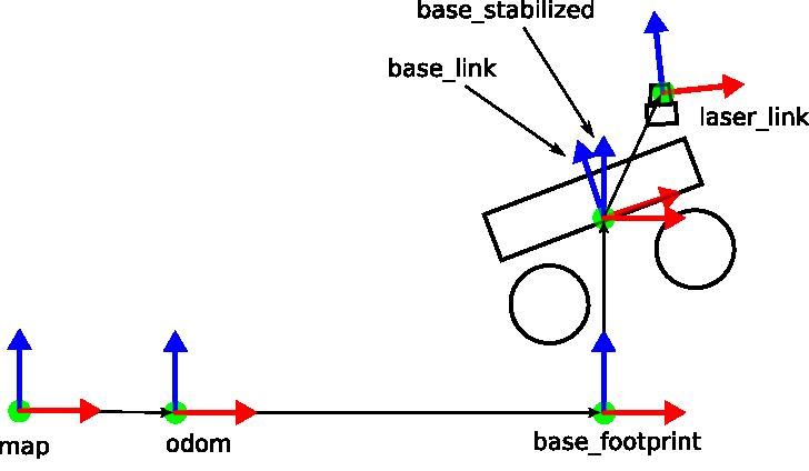 tf example