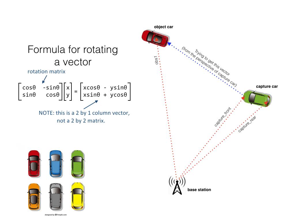 RTK diagram