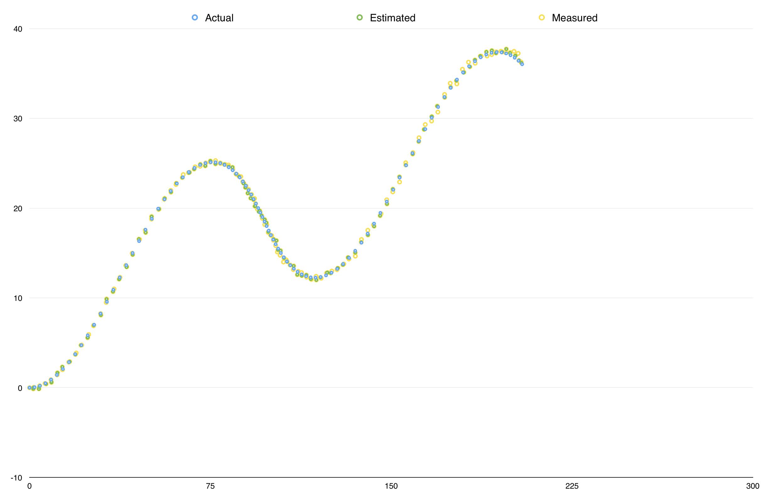 dataset 2 results