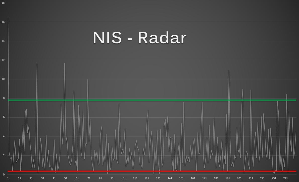 NIS Radar