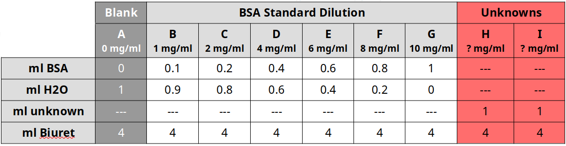 Dilution table