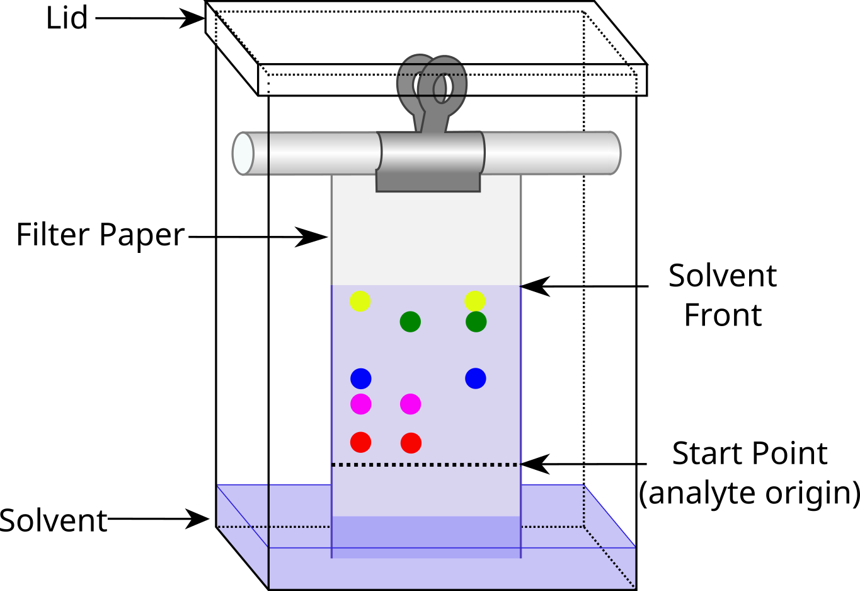 Chromatography tank