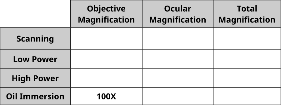Magnification table